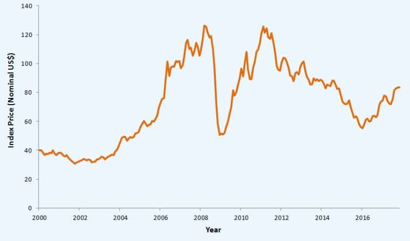 Metals and Minerals Price Update